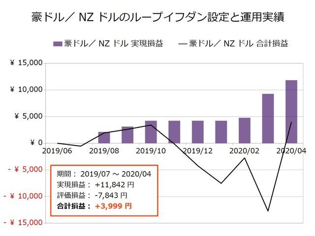 豪ドル/NZドルのループイフダン設定と運用実績202004