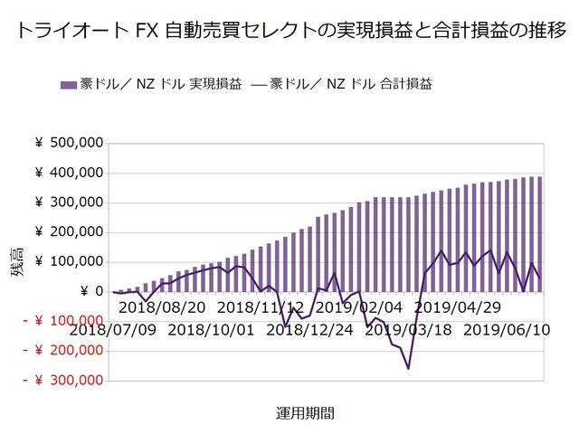 トライオートFX週次報告20190708