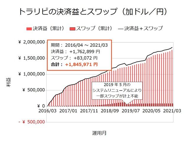トラリピの決済益とスワップ-加ドル/円202103