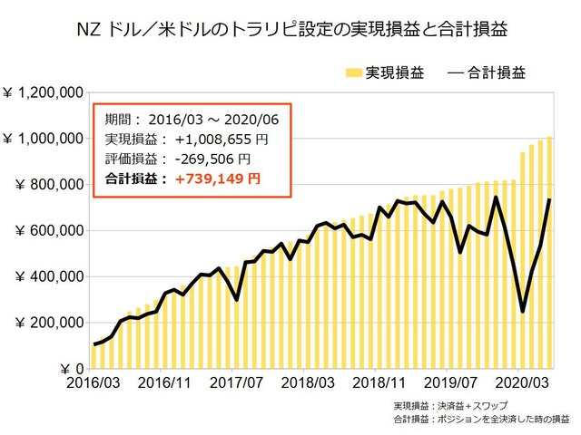 NZドル米ドルのトラリピ設定の実績202006