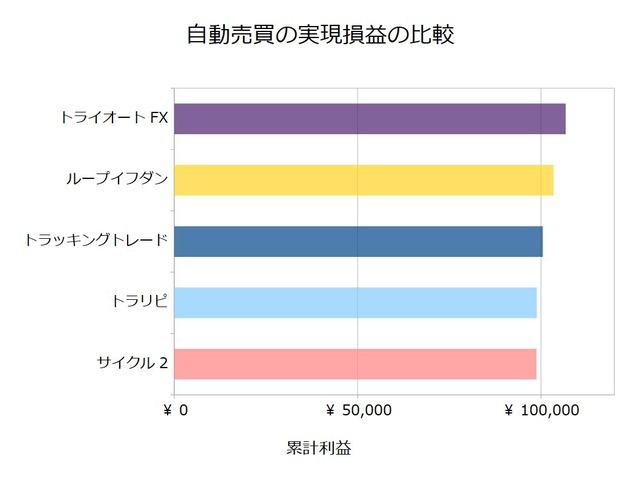 FX自動売買_実現損益の比較検証20200427