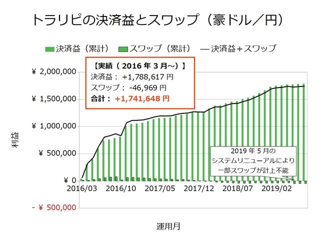 トラリピの決済益とスワップ-豪ドル/円201907
