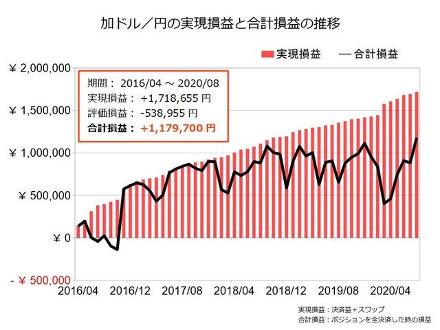 加ドル円のトラリピ設定の実績202008