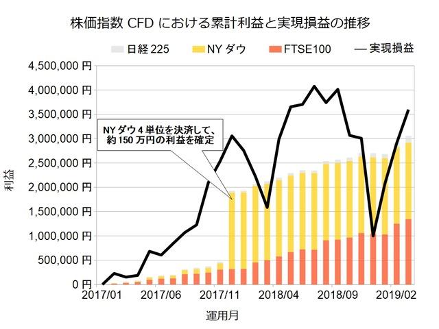 株価指数CFD201903