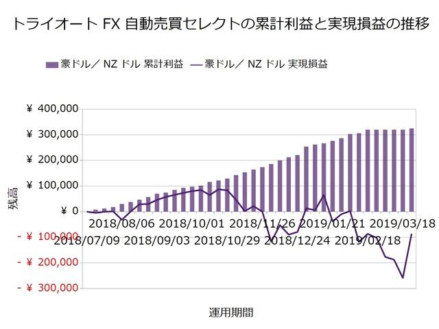 トライオートFX週次報告20190325