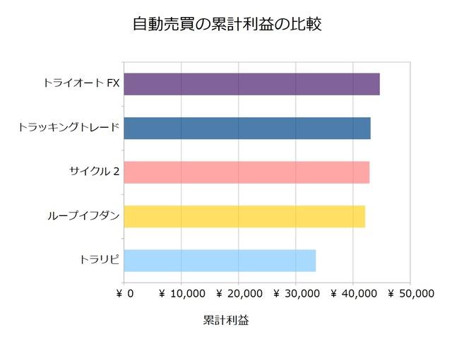 FX自動売買_累計利益の比較検証20181126