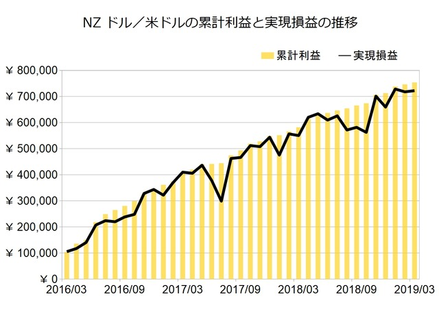 NZドル米ドルのトラリピ設定201903