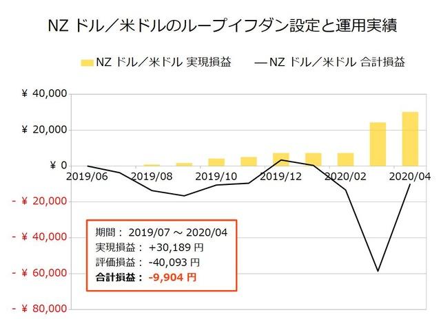 NZドル/米ドルのループイフダン設定と運用実績202004