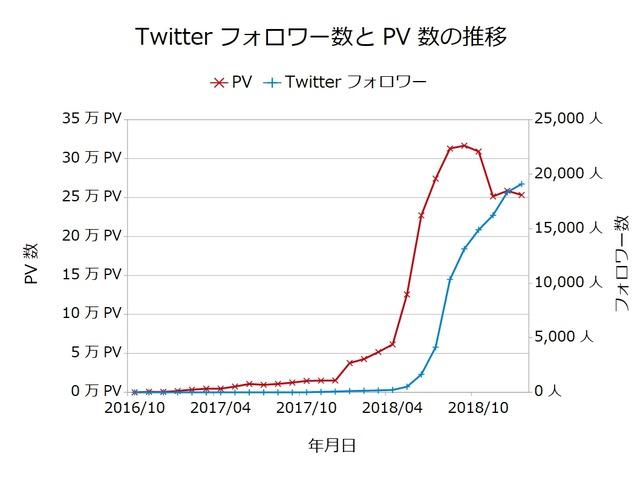 Twitterフォロワー数とPV数の推移201901