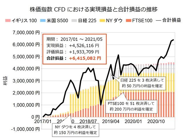 株価指数CFD積立実績202105