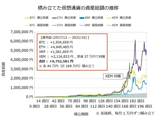 仮想通貨のドルコスト積立199週目