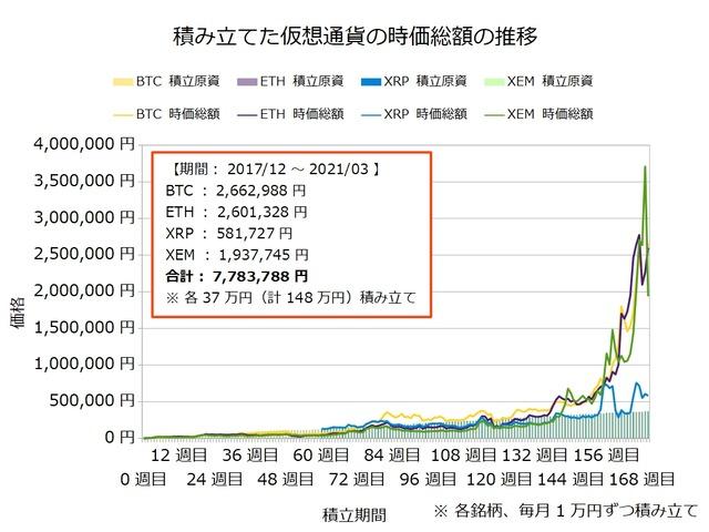 仮想通貨のドルコスト積立170週目