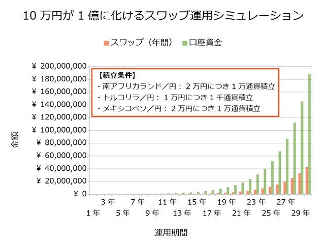 スワップ積立シミュレーション-10万円が1億に