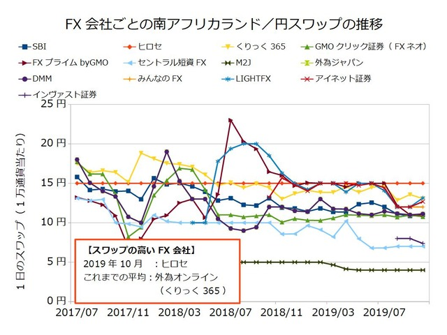 FX会社ごとのスワップ推移の比較-南アフリカランド/円201910