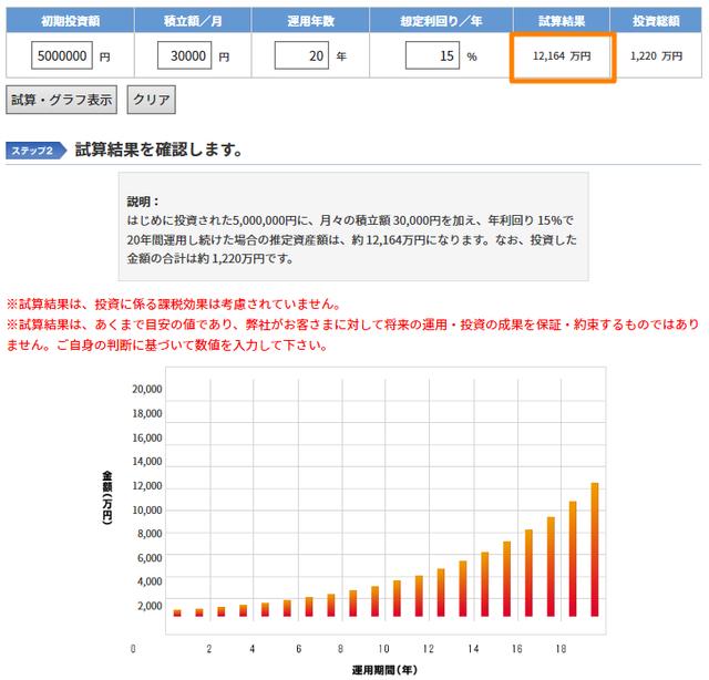 【ポートフォリオ】500万円からの資産運用-利回り15%