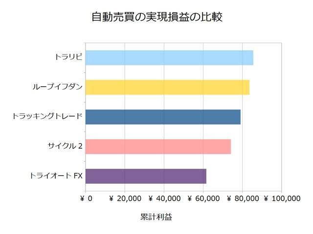 FX自動売買_実現損益の比較検証20210104