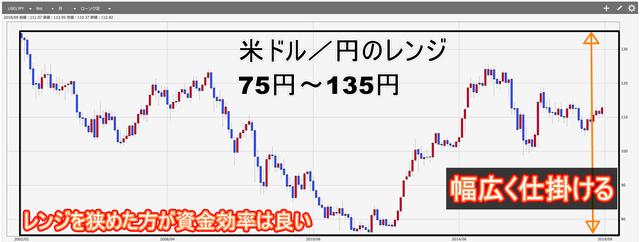 鈴のトラリピ設定で失敗しないためのコツ-米ドル円レンジ_狭い方が資金効率がいい