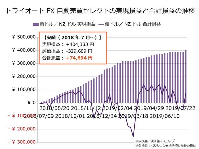 トライオートFX週次報告20190805