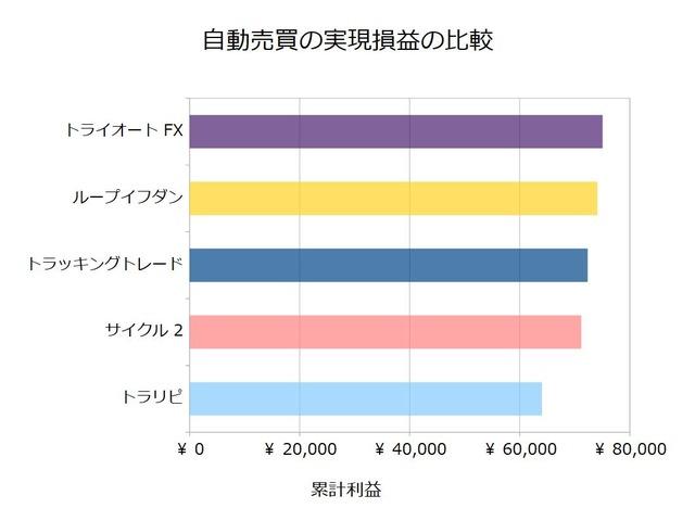 FX自動売買_実現損益の比較検証20190923