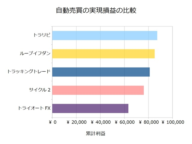 FX自動売買_実現損益の比較検証20210111