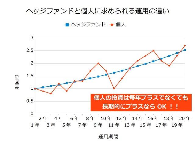 【ポートフォリオ】500万円からの資産運用-長期運用