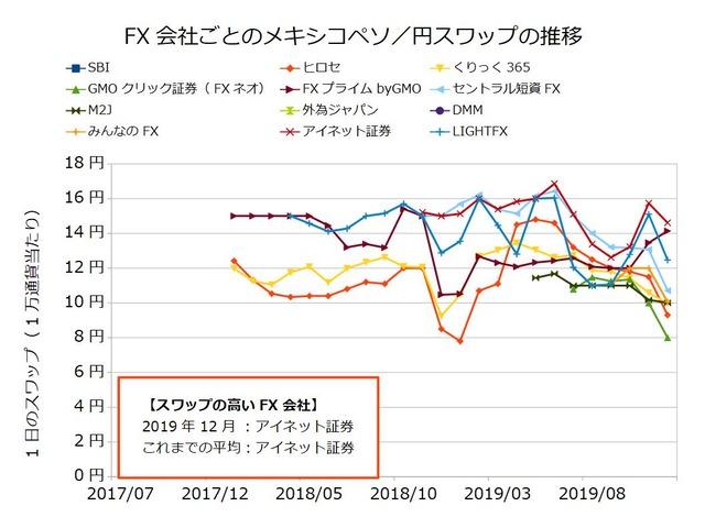 FX会社ごとのスワップ推移の比較-メキシコペソ/円201912