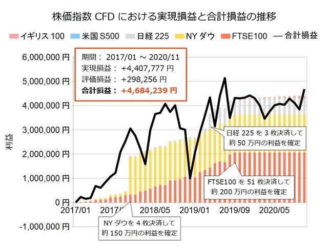 株価指数CFD積立実績20201116