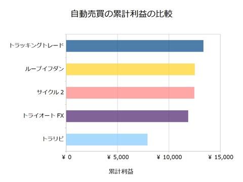 FX自動売買_累計利益の比較検証20180625