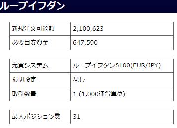 ユーロ/円のループイフダン設定と実績-設定
