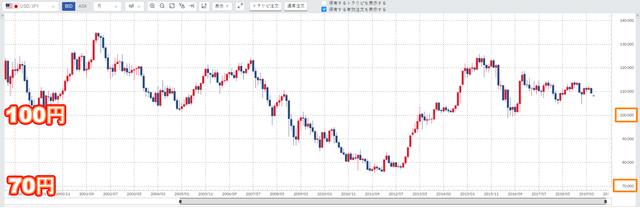 トラリピで適切な維持率とレバレッジは?-米ドル円チャート