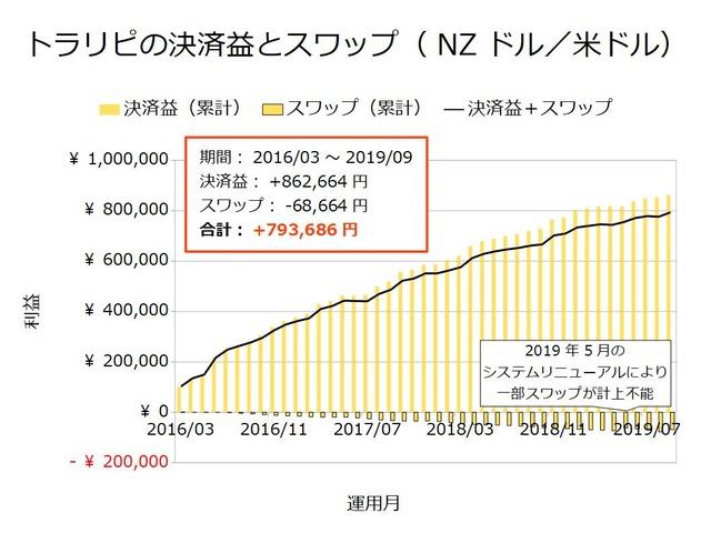 トラリピの決済益とスワップ-NZドル/米ドル201909