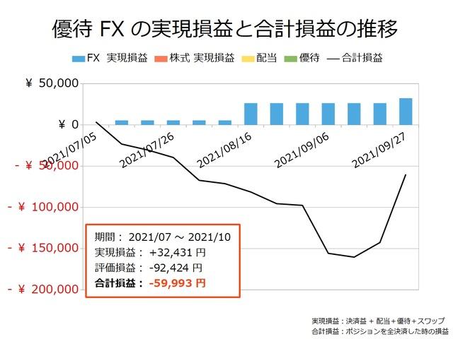 優待FXの実現損益と合計損益の推移20210927