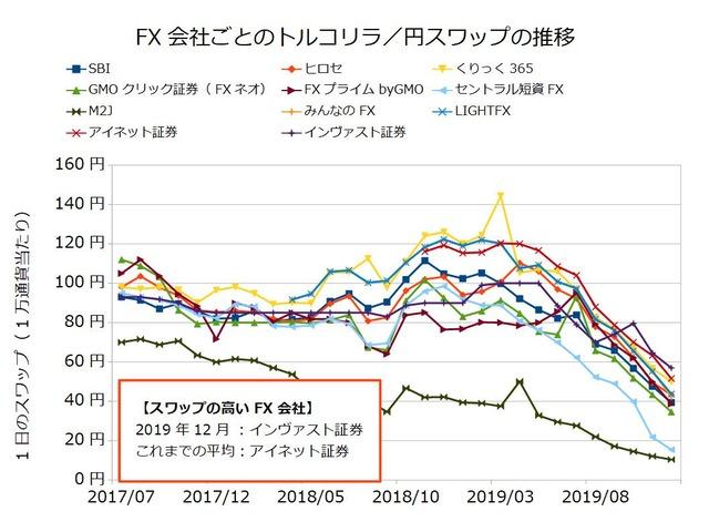 FX会社ごとのスワップ推移の比較-トルコリラ/円201912