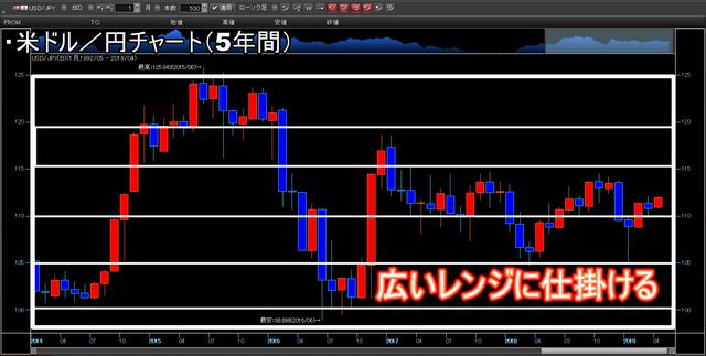 米ドル円チャート(5年)_レンジ