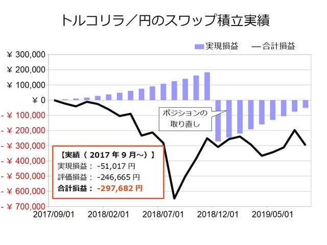スワップ積立実績-トルコリラ/円201908