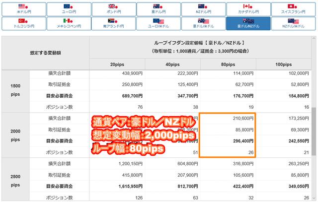 豪ドル/NZドルのループイフダン設定と実績-目安資金表