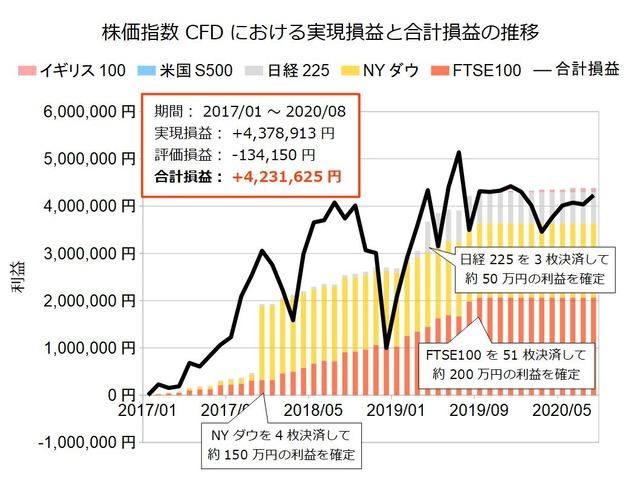 株価指数CFD積立実績20200817