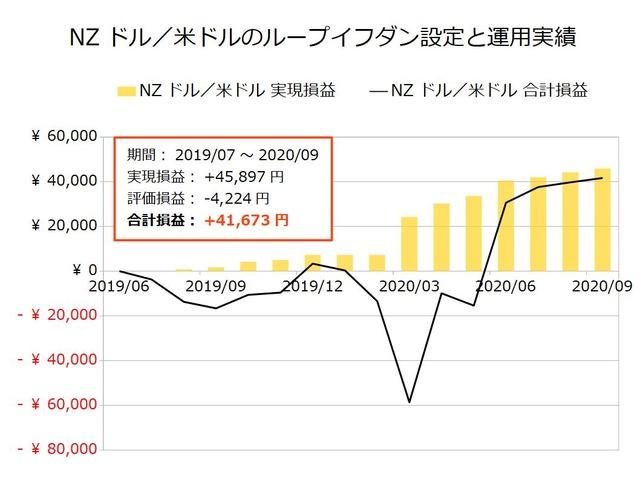 NZドル/米ドルのループイフダン設定と運用実績202009