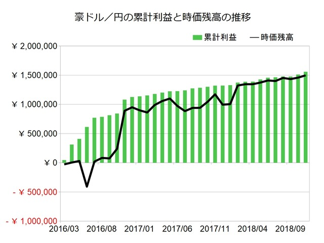 豪ドル円のトラリピ設定201811