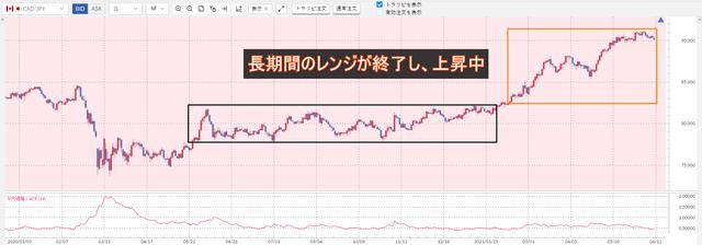 ③加ドル/円