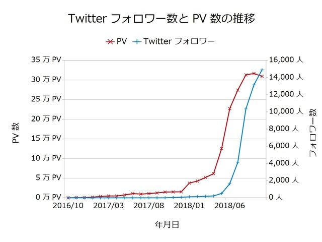 Twitterフォロワー数とPV数の推移201810