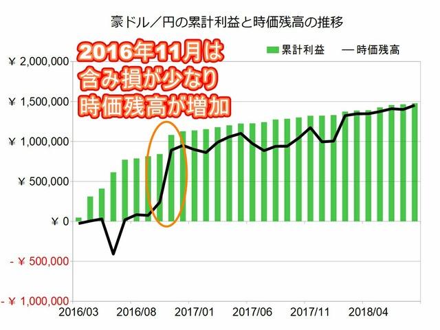 豪ドル円のトラリピ設定201808