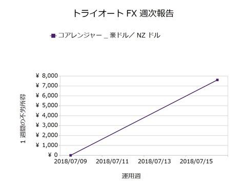 トライオートFX週次報告20180716