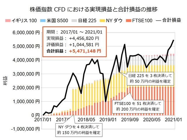 株価指数CFD積立実績20210104