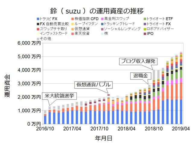 資産状況グラフ201904