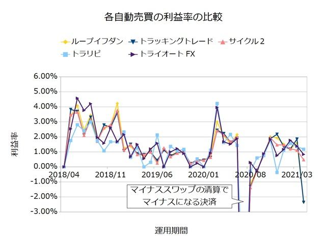 FX自動売買の実績を比較-利益率202104