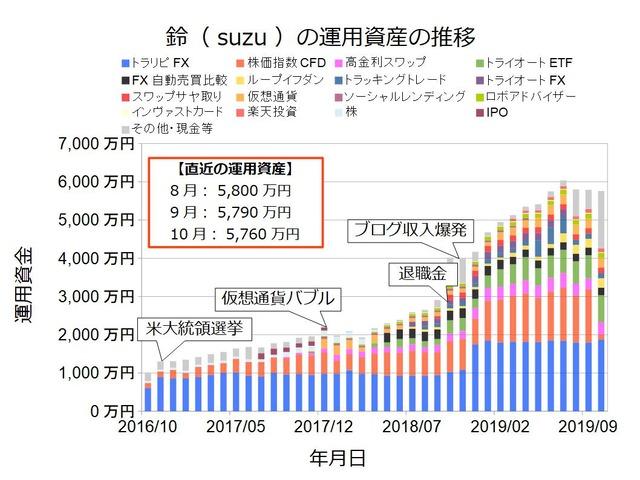 資産状況グラフ201910