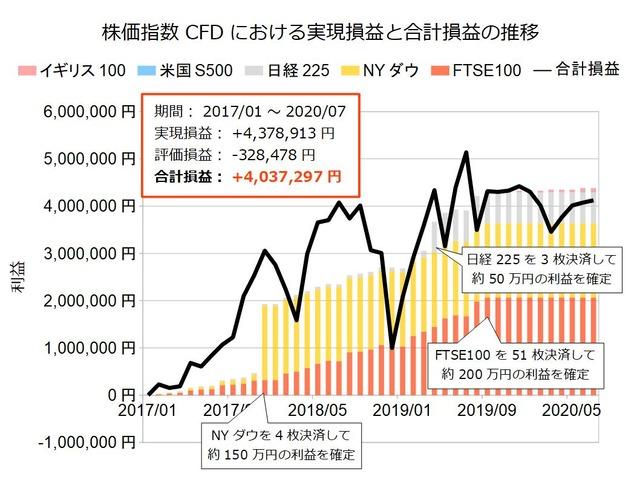 株価指数CFD積立実績202007