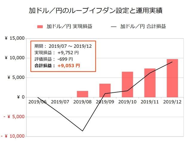 加ドル/円のループイフダン設定と運用実績201912