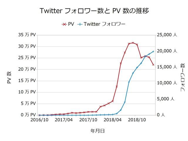 Twitterフォロワー数とPV数の推移201902